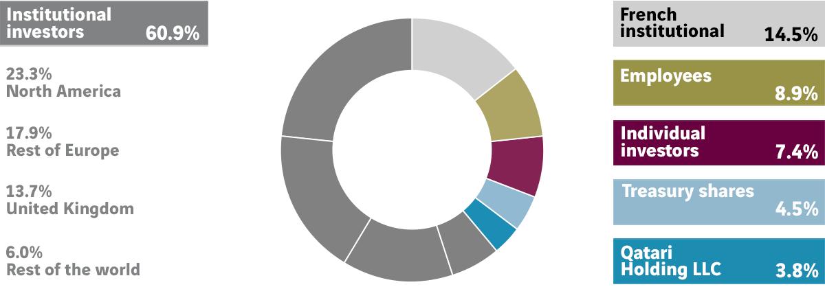 Breakdown of share capital at 31 December 2020