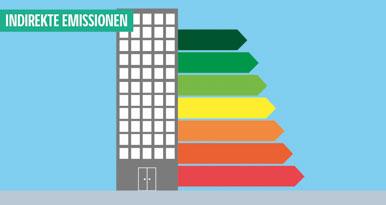 Optimierung des Energieverbrauchs in der Industrie