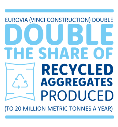 Expand the offer of recycled materials to limit extraction of virgin materials