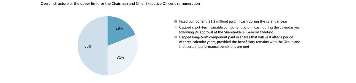 Company Officers Remuneration And Interests Governance About Us