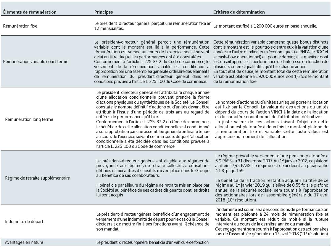 Remunerations Et Interets Des Mandataires Sociaux Gouvernance